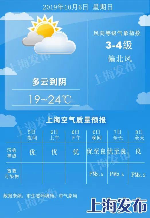 申城明天最低温跌破20度!8日降雨降温,10日再全天计划次升温
