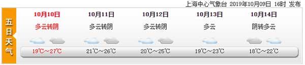 上海今多云最高27℃ 周六冷空气博古通娱乐来袭气温逐降