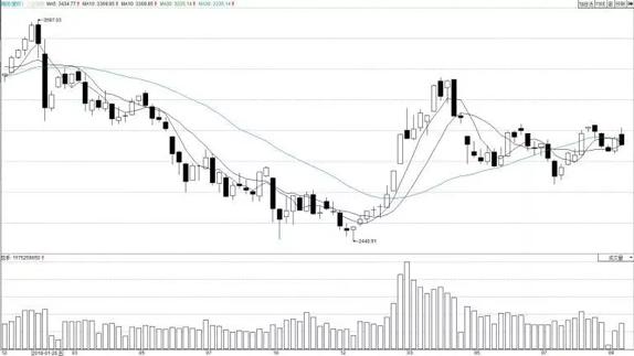 大盘冲高回落,宏观经济支撑股市