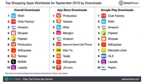 Sensor Tower:拼多多下载量继续霸榜全球APP Store购物类应用榜单