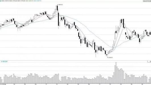 警惕!A股市场出现三大新变化