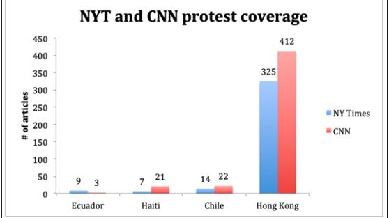 """美研究机构报告显示,美媒在香港问题上表现""""不同寻常"""""""