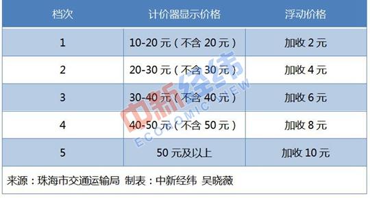 春节期间9地明确上调出租车费,还有4地尚在筹备