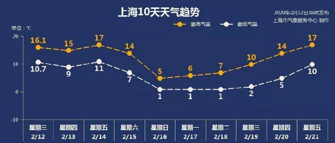 上海明天最高17度!周末可能雨夹雪!强冷空气来了!