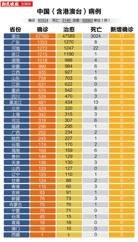 【圖數據】新型冠狀病毒感染的肺炎病例各省分布詳情