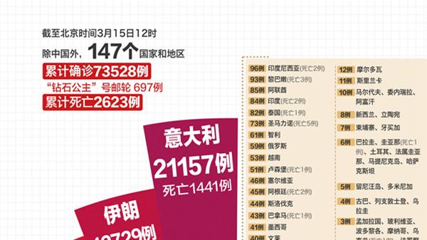最新!中国以外74225例,10个国家过千