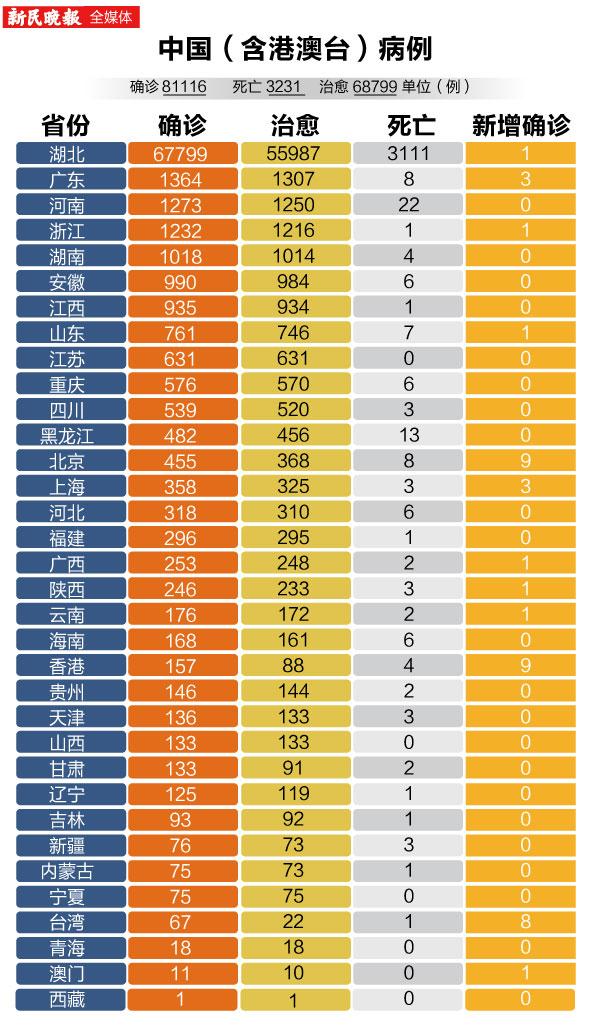 【图数据】新型冠状病毒感染的肺炎病例各省分布详情