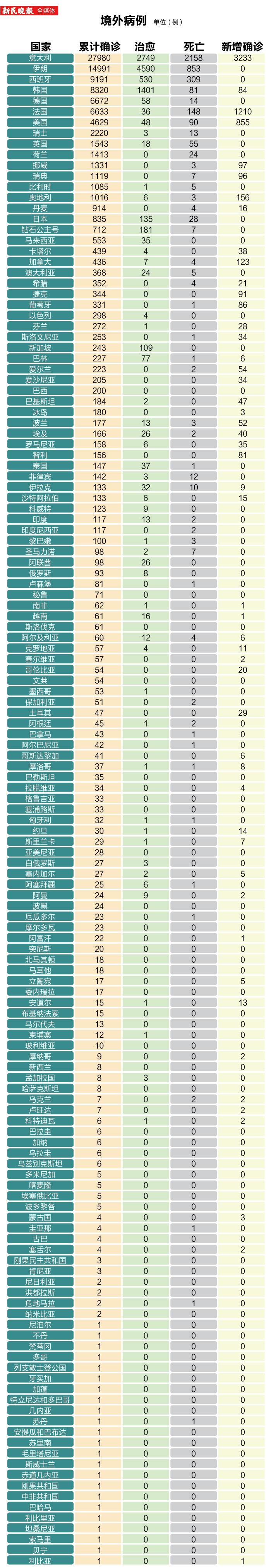 【图数据】新型冠状病毒感染的肺炎境外病例详情