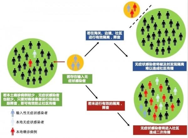 上海没有处在医学观察中的无症状感染者!张文宏团队最新解读~