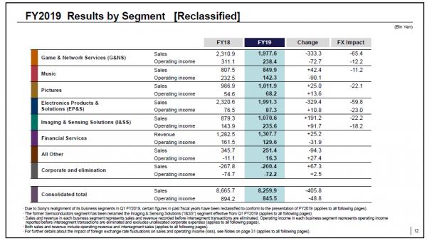 索尼2019财年实现营业利润8455亿日元
