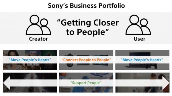"""索尼发布2020财年企业战略—继续以""""人""""作为集团业务核心元素"""