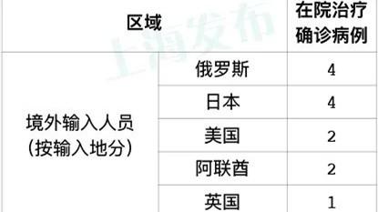 昨天上海新增1例湖北来沪新冠肺炎确诊病例,无新增境外输入病例