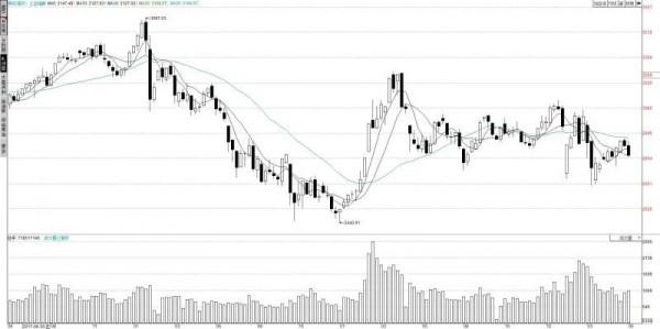 股市有哪些新信号?
