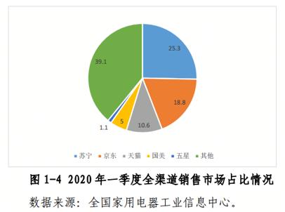 618苏宁易购披露家电市场热词:社群、直播、信用消费