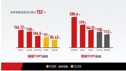 1-5月同增152%,苏宁大数据揭开体育消费新趋势