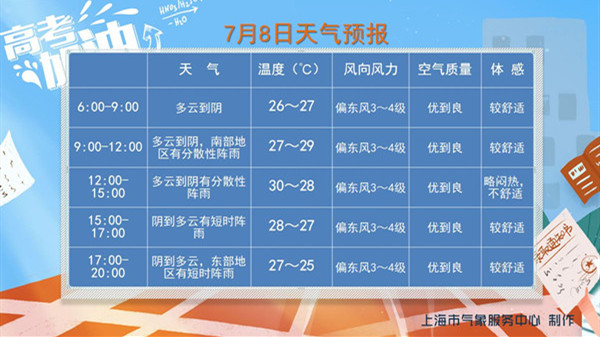 上海各区、各时间段天气预报出炉!今日最高温30℃ 局地有雨