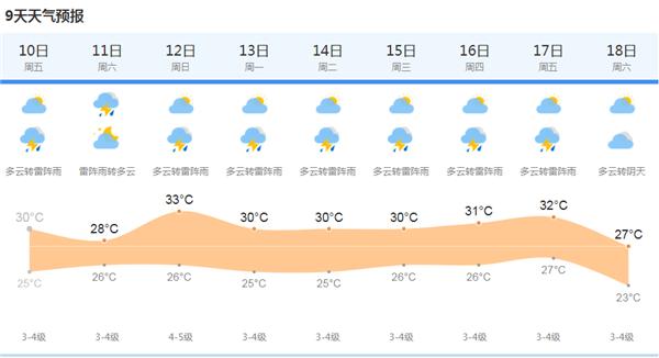 上海今有分散性阵雨或雷雨 双休日均有雷阵雨