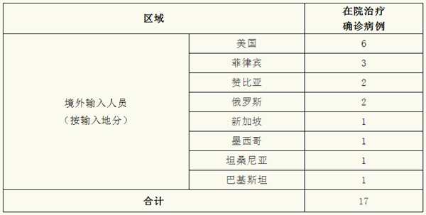 上海昨日无新增新冠肺炎确诊病例,治愈出院1例