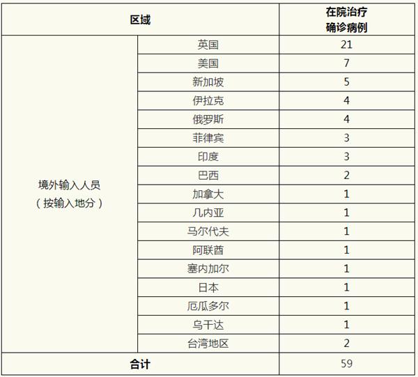 上海昨新增境外输入4例,治愈出院2例