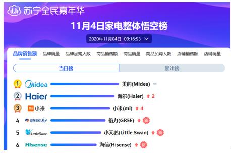 家电股集体大涨,苏宁双十一家电销售旺季交亮眼成绩单