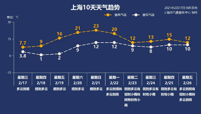 上海人注意!周末气温竟然要23度了?!新年气温大反弹太魔幻了!
