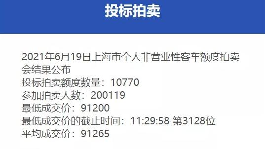 6月份沪牌拍卖结果公布,中标率5.4%