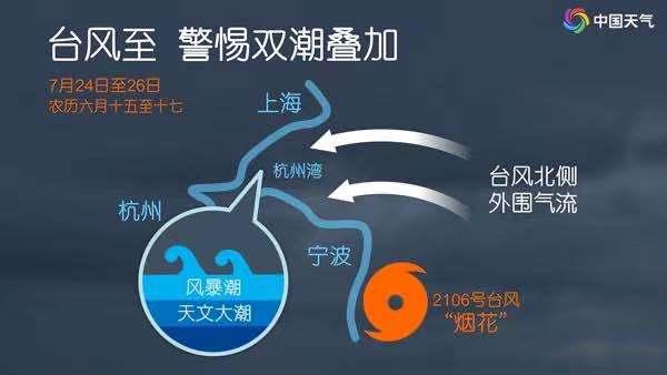 """最新!台风预警升为黄色!""""烟花""""或提前登陆,还是个超级水货!"""