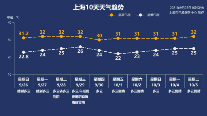 热晕!国庆假期天天30度以上!持续晴好!上海只有夏天和冬天?