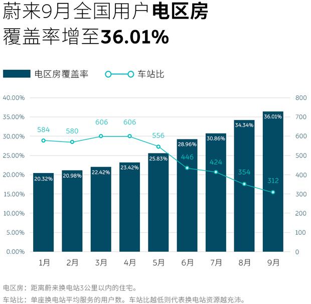 """蔚来9月新增90座换电站 """"电区房""""覆盖率增至36.01%"""