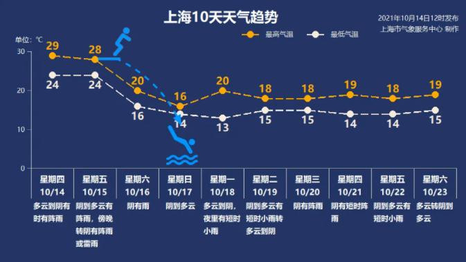 上海人再屏一屏,160天+的超长夏天快熬过去了!下半年最强冷空气来了!
