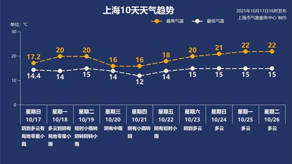 """上海今最低温仅14℃!后面还有冷空气""""补刀"""""""