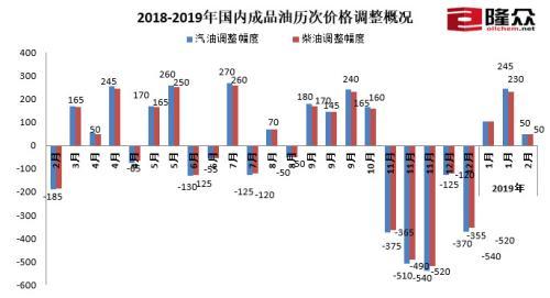 油价2019年开年三连涨 92号汽油涨4分